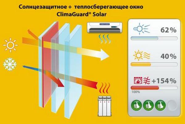 steklo-solar
