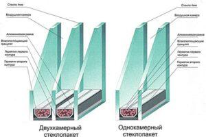 steklopaket-razrez